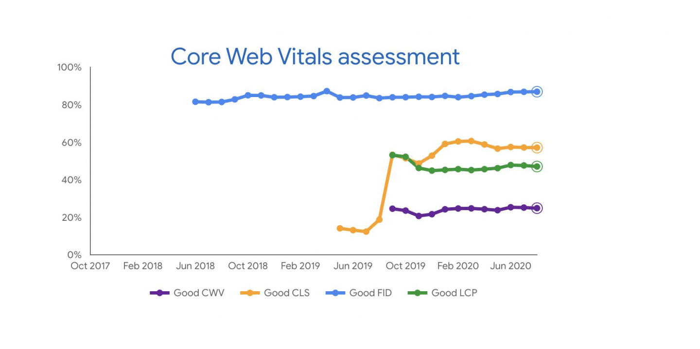 Analysing your Core Web Vitals competition