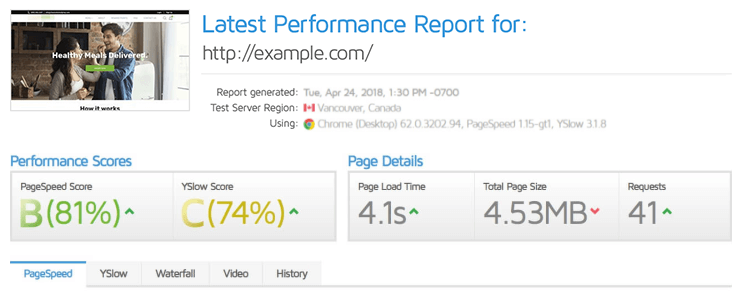 The way GTmetrix would display pagespeed information before their change